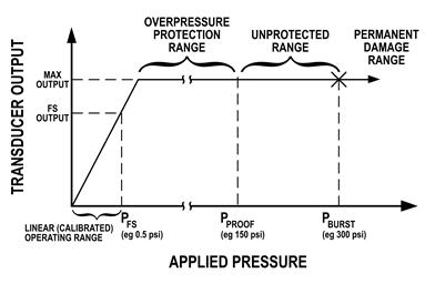 Pressure_Transducer_Performance_Limits_383x256