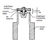 Capacitance & Inductive Pressure Sensors