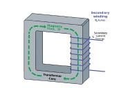 inductive current sensors