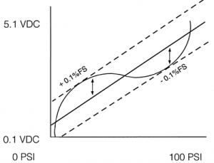 Non-Linearity Graph BFSL Method