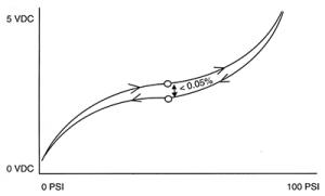 Hysteresis Graph