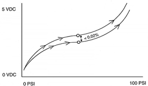 Non-Repeatability Graph
