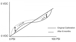 Long-Term Stability Graph