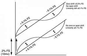 Zero Offset Graph
