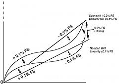 Span Offset Graph