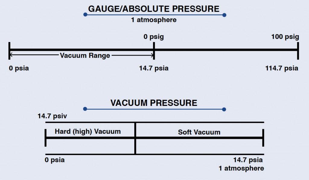 Gauge/Absolute Pressure