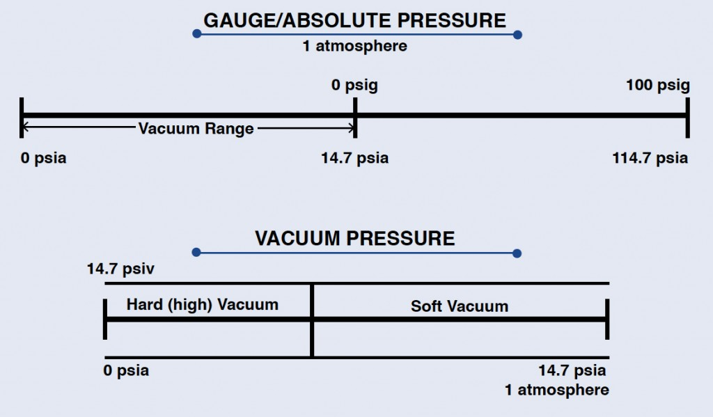Gauge/Absolute Pressure