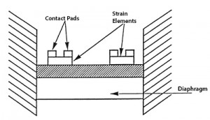 Thin-Film-Strain-Gauge-Technology-Diagram-300x172