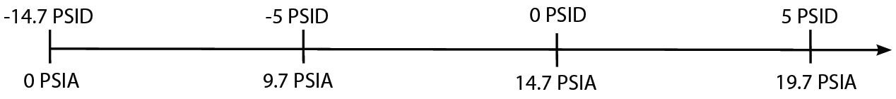 Relationship between differential and absolute pressure
