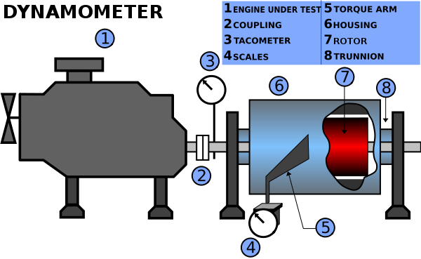 What is a Dynamometer diagram