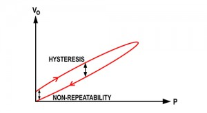 Effects of Non-Repeatability and Hysteresis on a Pressure Transducer output