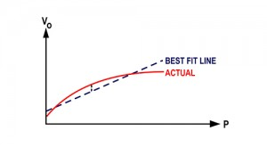 Diagram 5: How Non-Linearity is measured with best fit straight line method