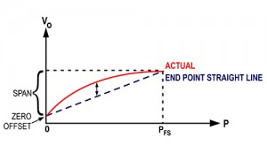 How Non-Linearity is measured with best fit straight line method