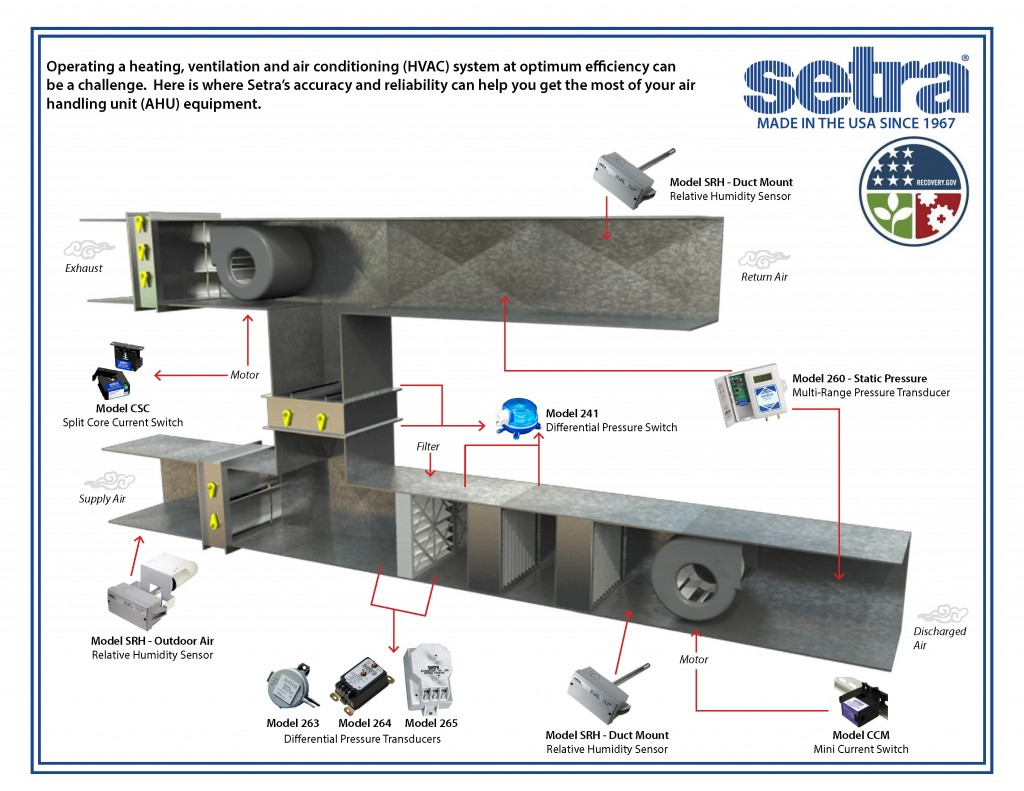 HVAC Controls - OEM Differential pressure sensor - Setra™