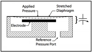 8 Operating Features of Capacitance Based Transducers