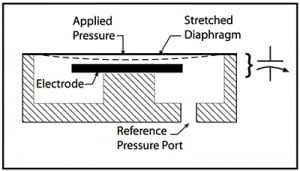 Cross section of High Accuracy Low Pressure Transducer - Setra Model 239