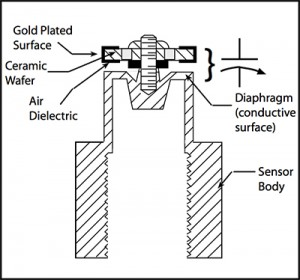 Setra Typical capacitive pressure sensor diagram