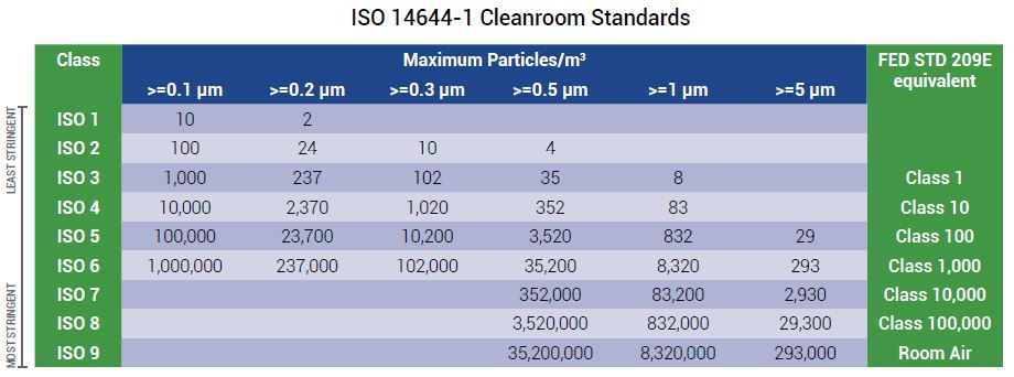 2017-08-10 ISO Cleanroom Standards