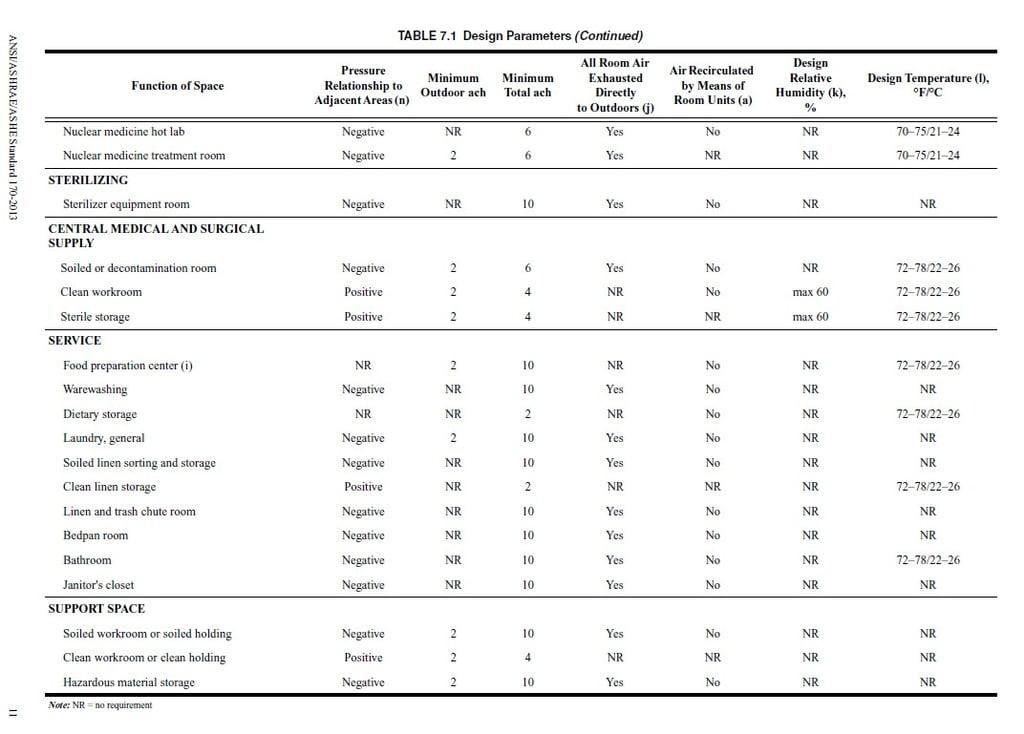 Ashrae standard 170 pdf for Indoor design temperature ashrae