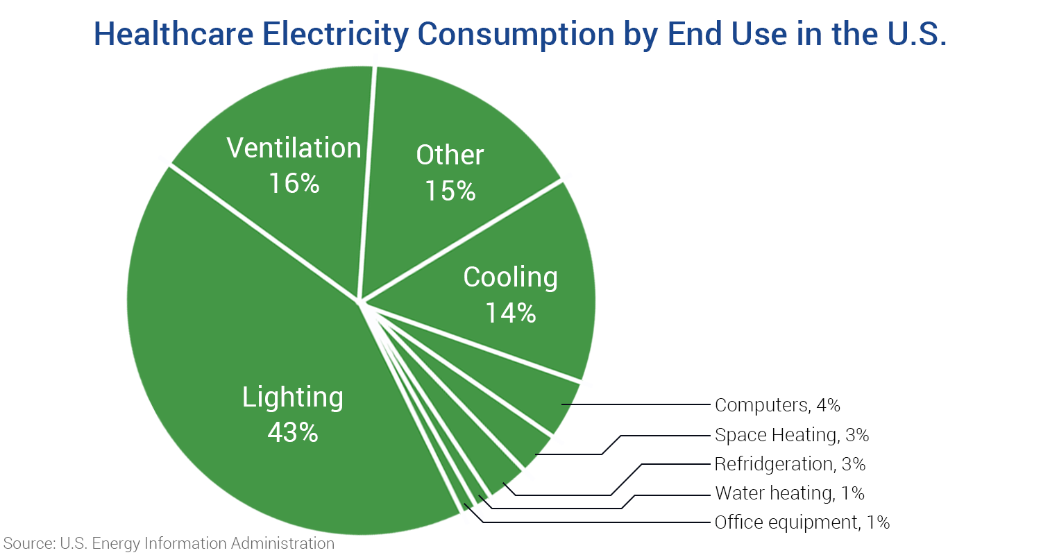 Healthcare Electricity Consumption by End Use in the U.S.