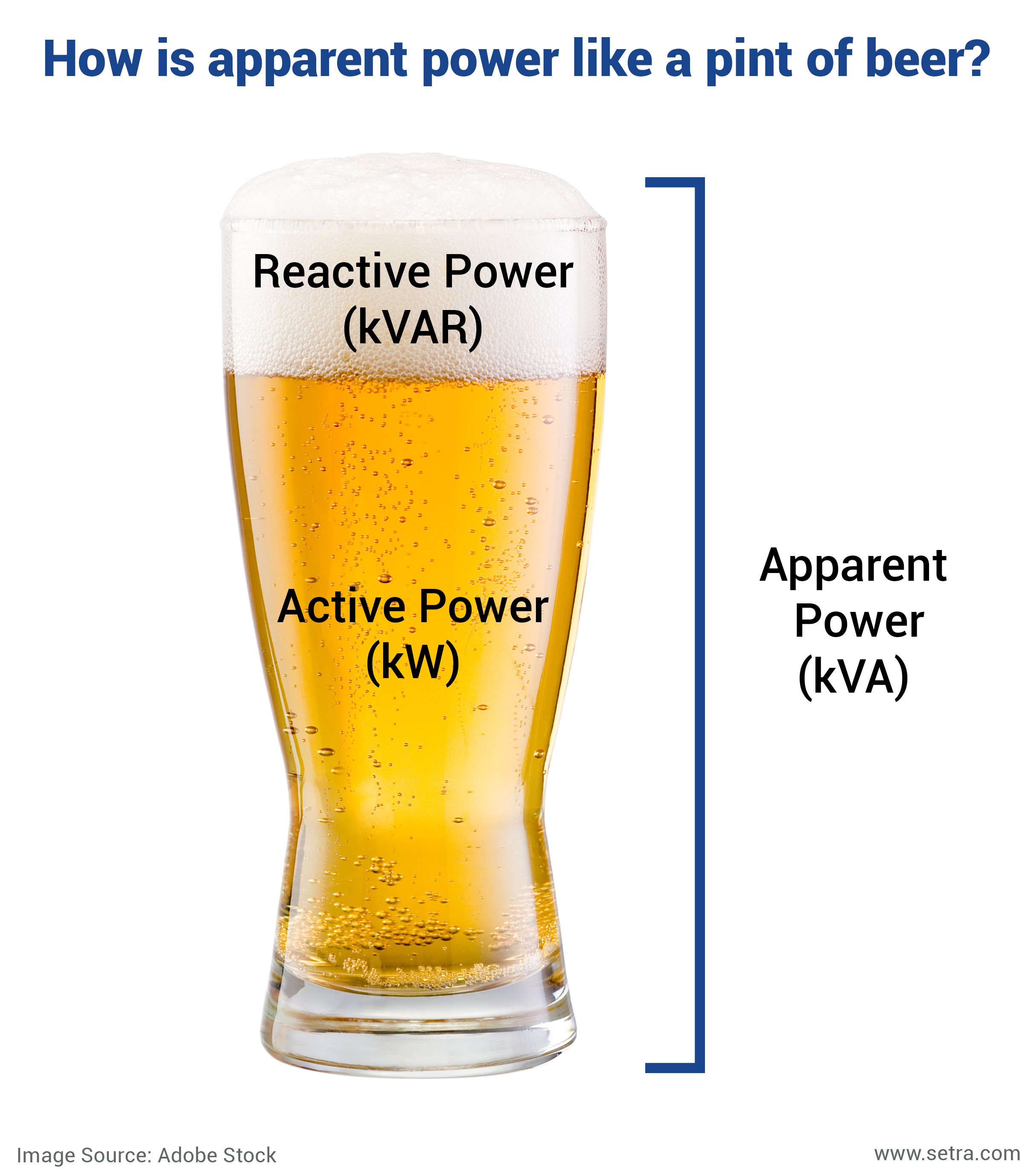 How is apparent power like a pint of beer.png