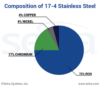 Composition of 17-4 Stainless Steel.png