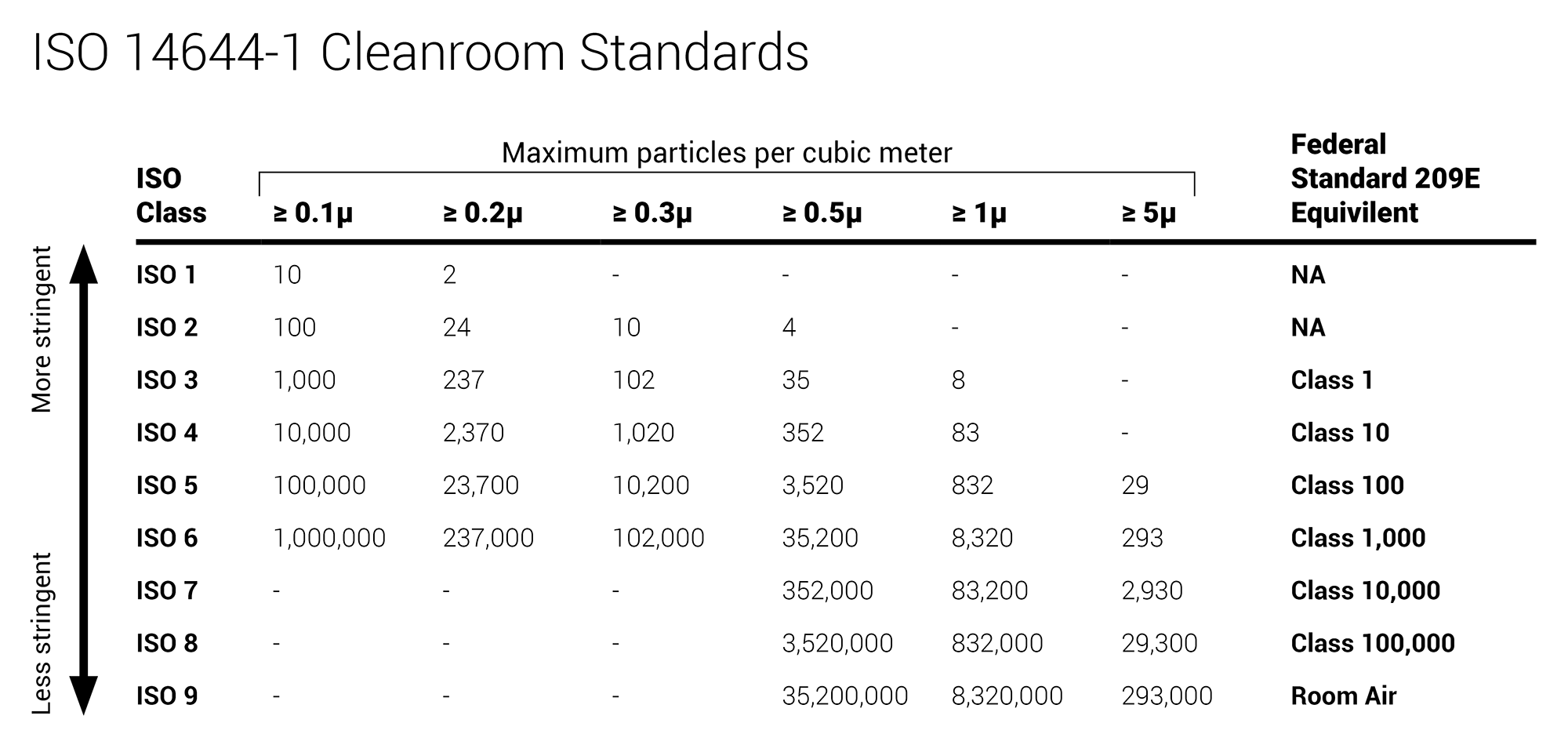 ISO 14644-1 Cleanroom Standards