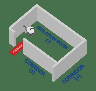 Isolation Room Diagram with Negative Pressure Machine