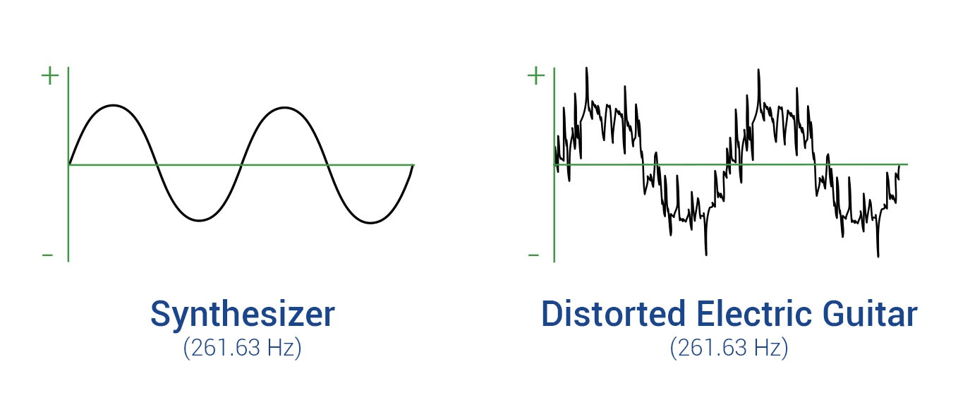 Sound wave sine curves of a synthesizer and an electric guitar playing the same note.