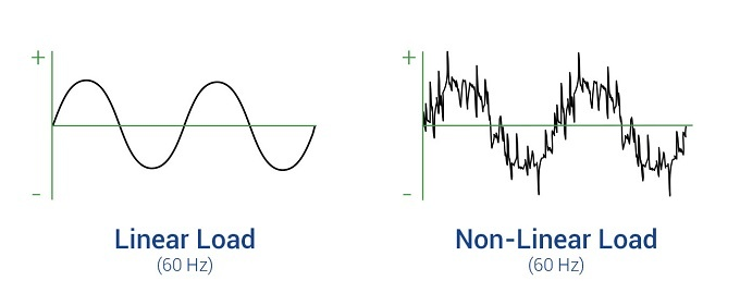 Comparison of linear and non-linear power current sine curves.