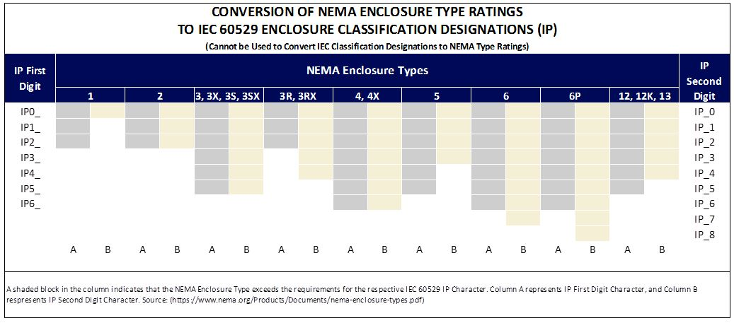 Conversion of NEMA enclosure type ratings to IP Ratings