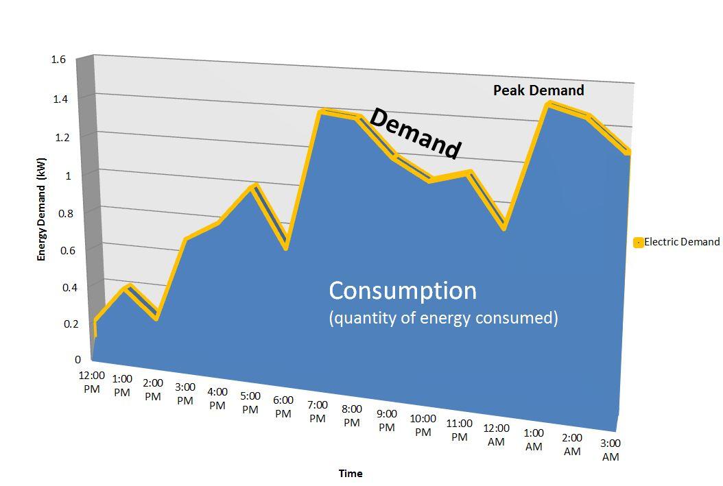 peak_vs_consumption.jpg