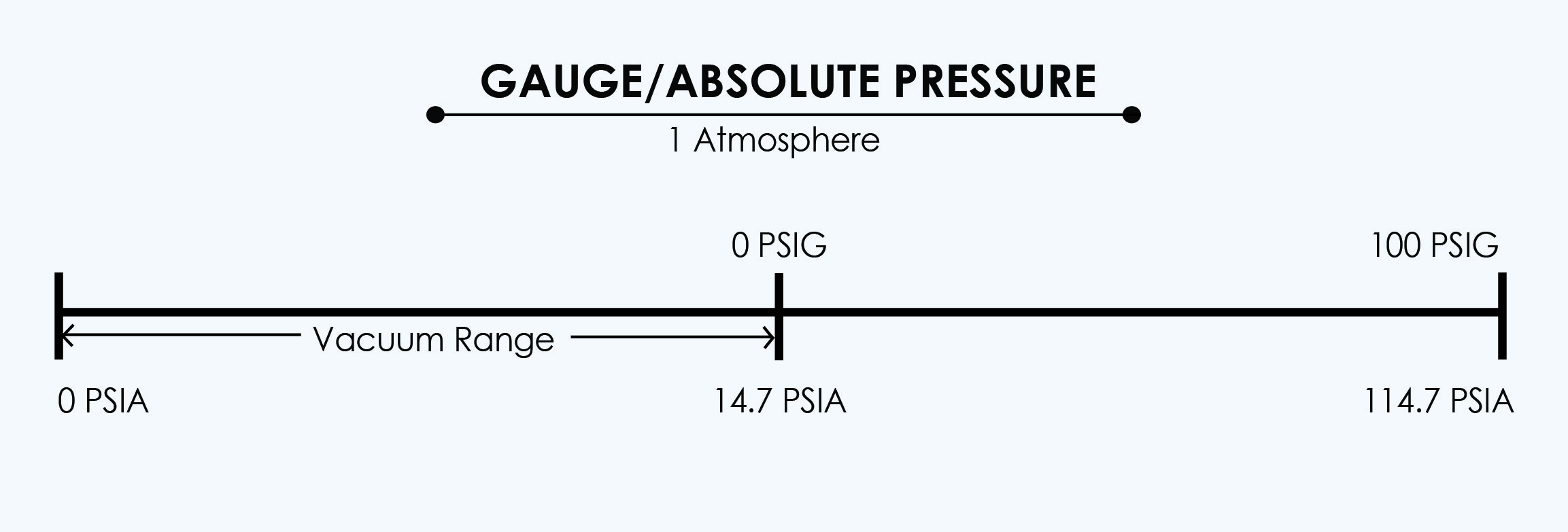gauge_vs_absolute-01-1.jpg