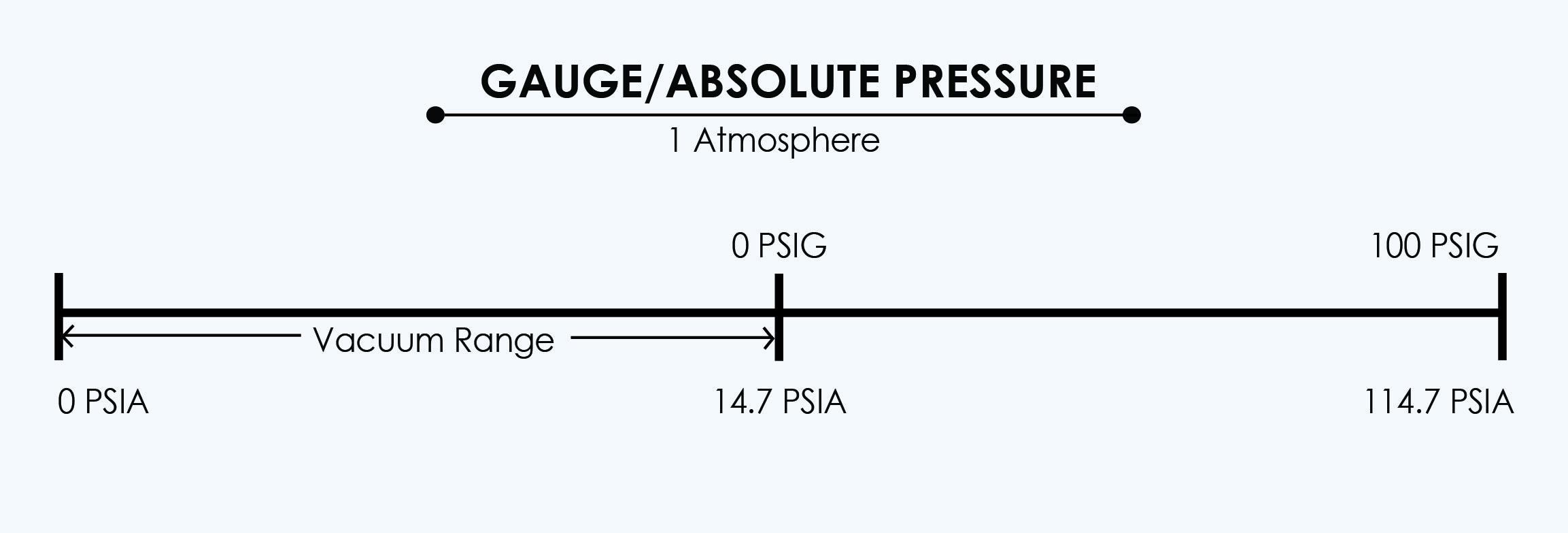 gauge_vs_absolute-01-1.jpg