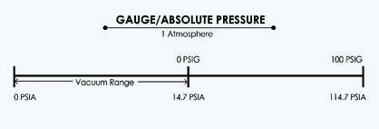 Gauge Pressure vs Absolute Pressure