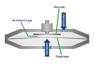 Closing Gap Sensor Cutaway Diagram