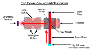 Top down view of particle counter