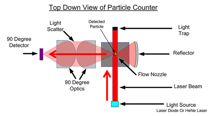 Top down view of particle counter diagram-1