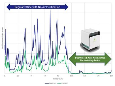 aiir-watch-air-testing-results