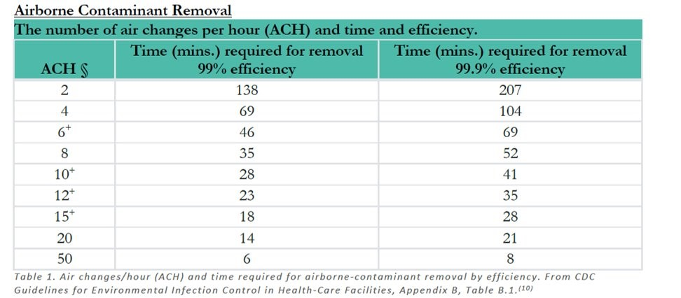 airborne contaminant removal table