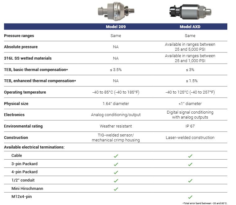 axd 209 comparision chart (002)