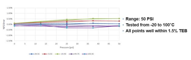 AXD Temperature Accuracy