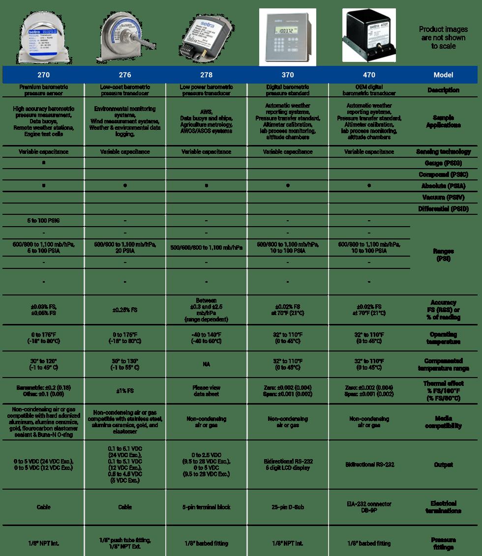 Setra Barometric Pressure Sensor Comparison Guide