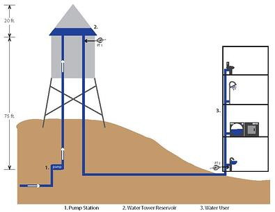 hydrostatic tank level