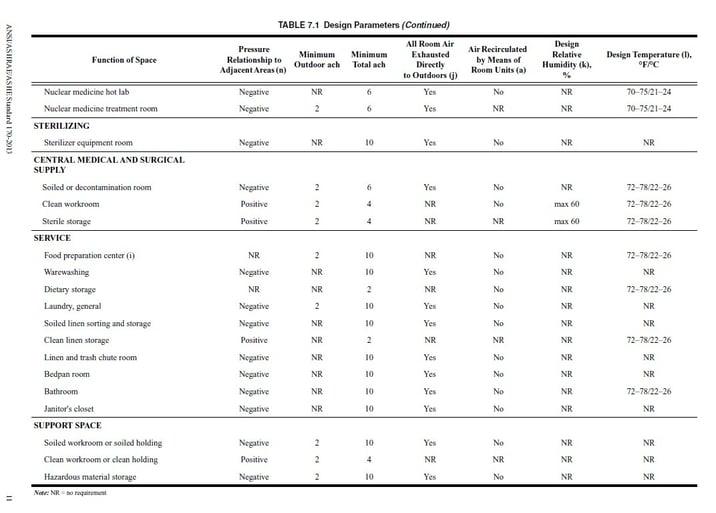 ASHRAE Standard 170 Hospital Room Pressurization Guidelines
