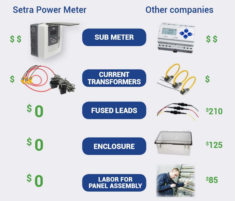 true cost of a power meter chart