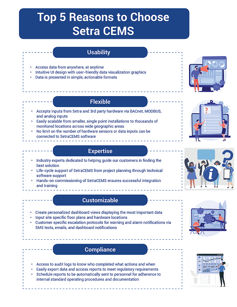 Why CEMS - Environmental Monitoring Infographic
