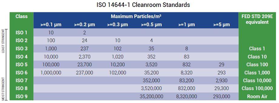2017-08-10 ISO Cleanroom Standards.jpg