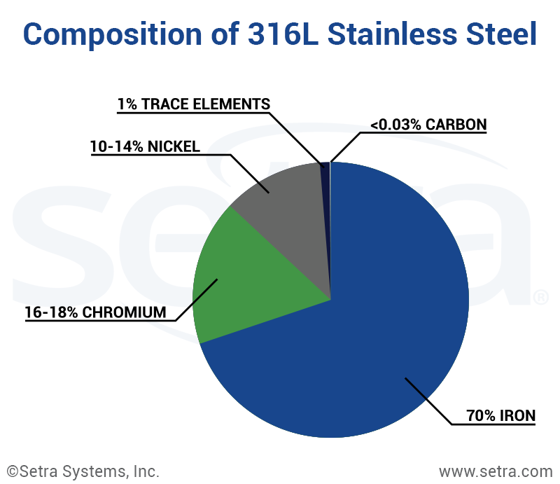 What Is The Difference Between 17 4 And 316l Stainless Steel