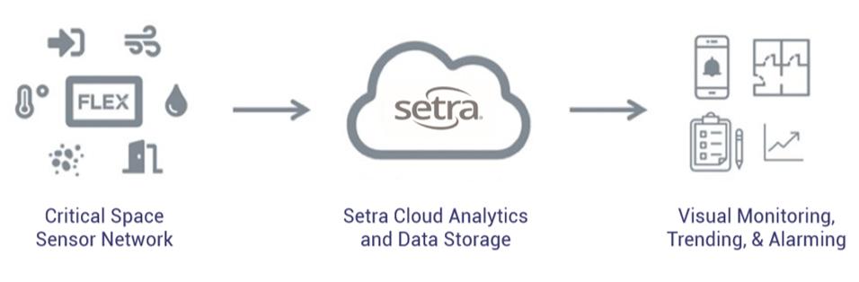 Introducing Setra CEMS!